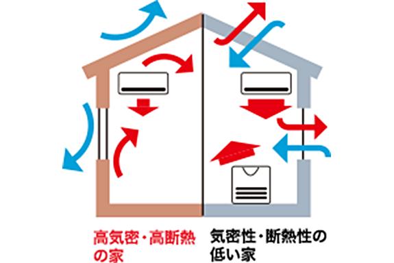 【快適】高気密・高断熱で、一年中健康で快適な家